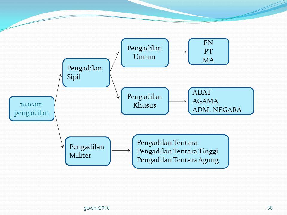 gts/shi/201038 PN PT MA Pengadilan Khusus Pengadilan Militer Pengadilan Umum Pengadilan Sipil macam pengadilan ADAT AGAMA ADM. NEGARA Pengadilan Tenta