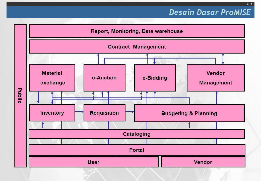 p. 8 Desain Dasar ProMISE e-Auction Vendor Portal User Requisition Vendor Management Report, Monitoring, Data warehouse Public Budgeting & Planning In