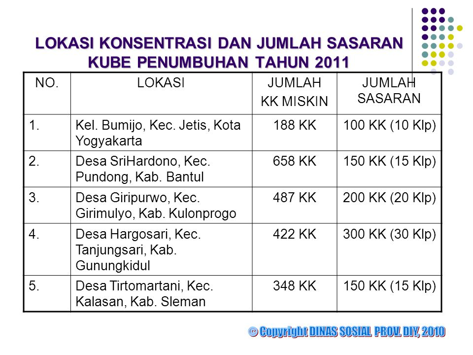 LOKASI KONSENTRASI DAN JUMLAH SASARAN KUBE PENUMBUHAN TAHUN 2011 NO.LOKASIJUMLAH KK MISKIN JUMLAH SASARAN 1.Kel. Bumijo, Kec. Jetis, Kota Yogyakarta 1