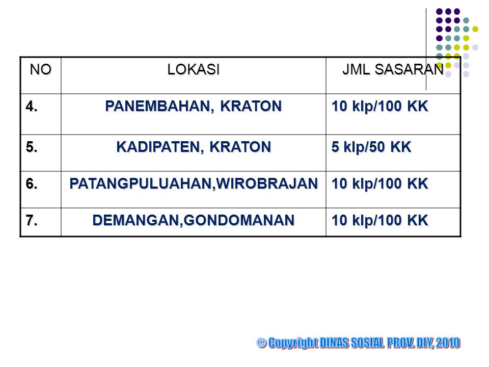 NOLOKASI JML SASARAN 4.PANEMBAHAN, KRATON 10 klp/100 KK 5.