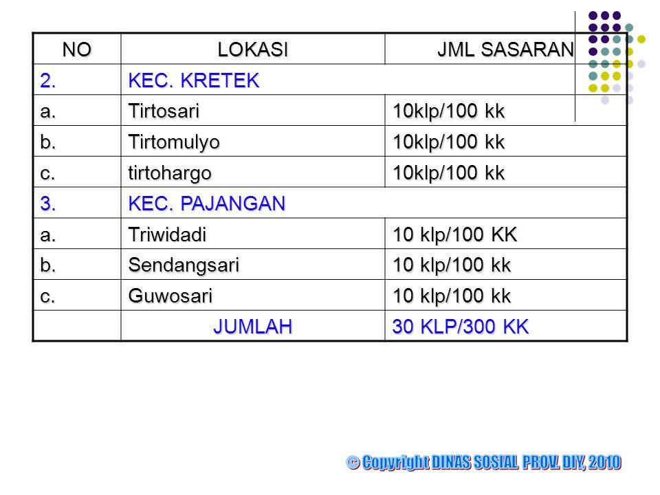 NOLOKASI JML SASARAN 2.2.2.2.KEC. KRETEK a.Tirtosari 10klp/100 kk b.