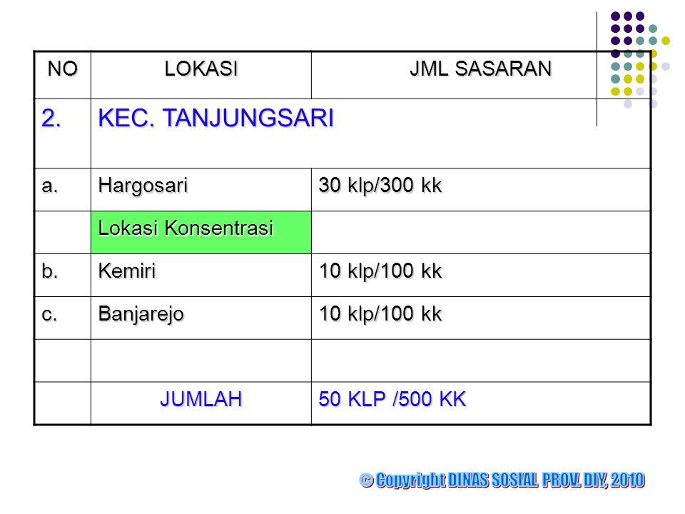 NOLOKASI JML SASARAN 2.2.2.2. KEC. TANJUNGSARI a.Hargosari 30 klp/300 kk Lokasi Konsentrasi b.Kemiri 10 klp/100 kk c.Banjarejo JUMLAH 50 KLP /500 KK