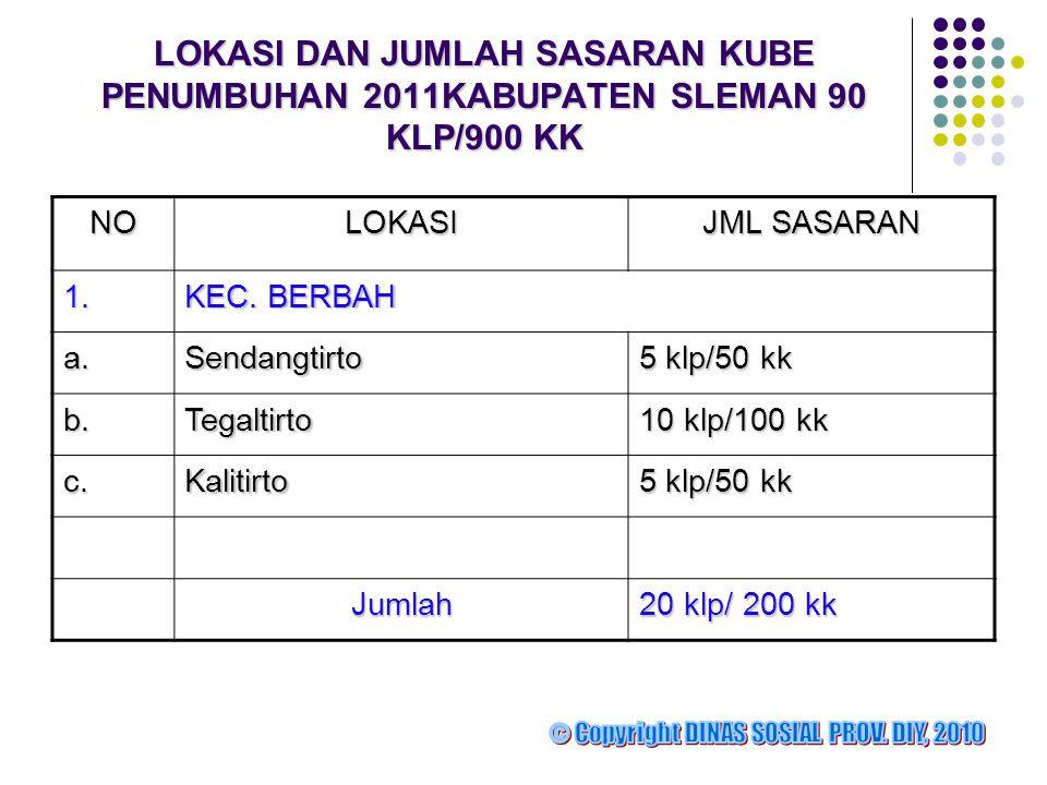 LOKASI DAN JUMLAH SASARAN KUBE PENUMBUHAN 2011KABUPATEN SLEMAN 90 KLP/900 KK NOLOKASI JML SASARAN 1.