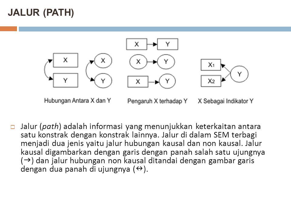JALUR (PATH)  Jalur (path) adalah informasi yang menunjukkan keterkaitan antara satu konstrak dengan konstrak lainnya. Jalur di dalam SEM terbagi men