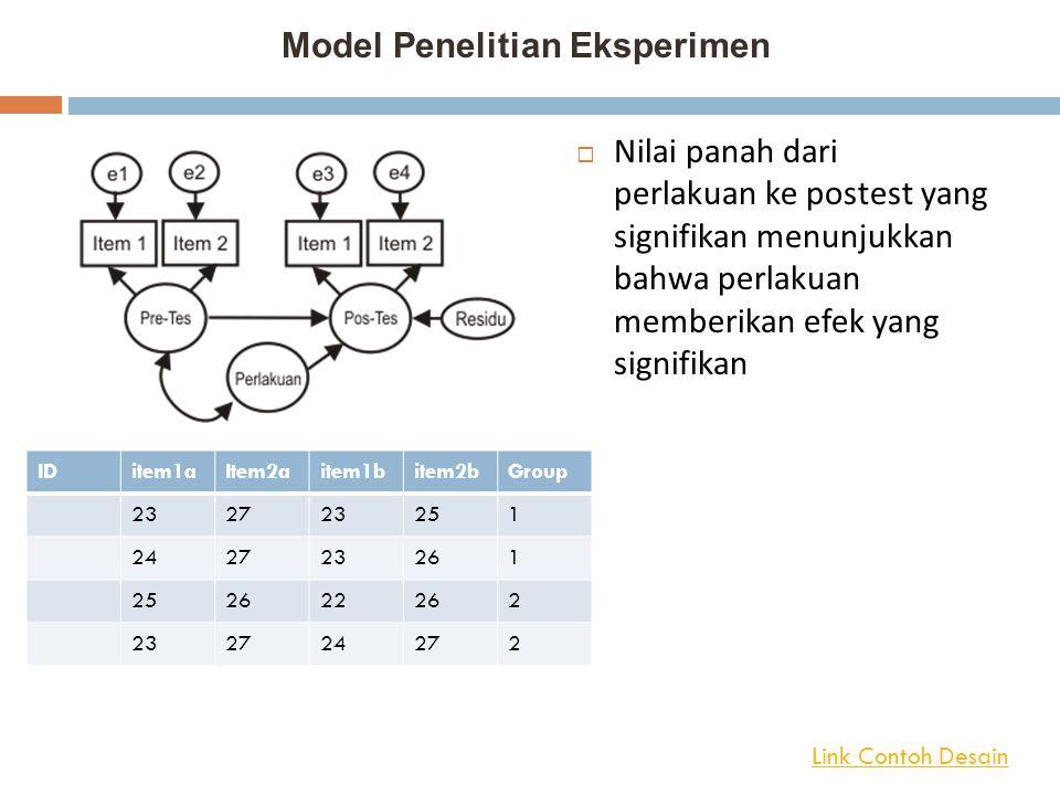 Model Penelitian Eksperimen  Nilai panah dari perlakuan ke postest yang signifikan menunjukkan bahwa perlakuan memberikan efek yang signifikan IDitem