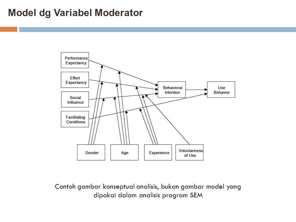 Model dg Variabel Moderator Contoh gambar konseptual analisis, bukan gambar model yang dipakai dalam analisis program SEM