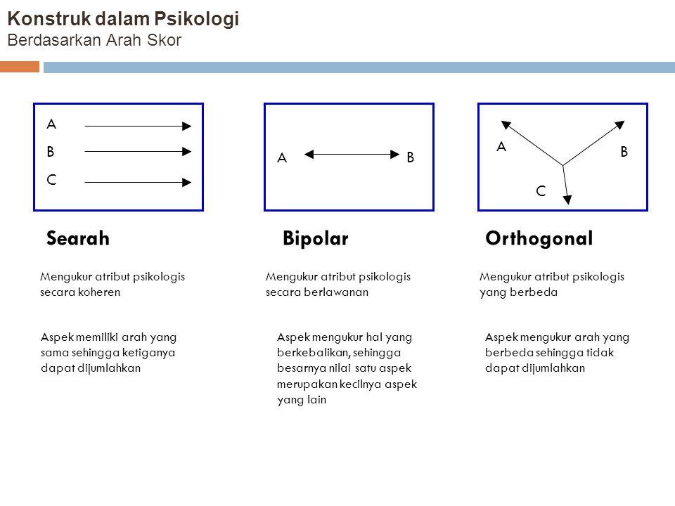 Konstruk dalam Psikologi Berdasarkan Arah Skor SearahBipolarOrthogonal Mengukur atribut psikologis secara koheren Mengukur atribut psikologis secara b