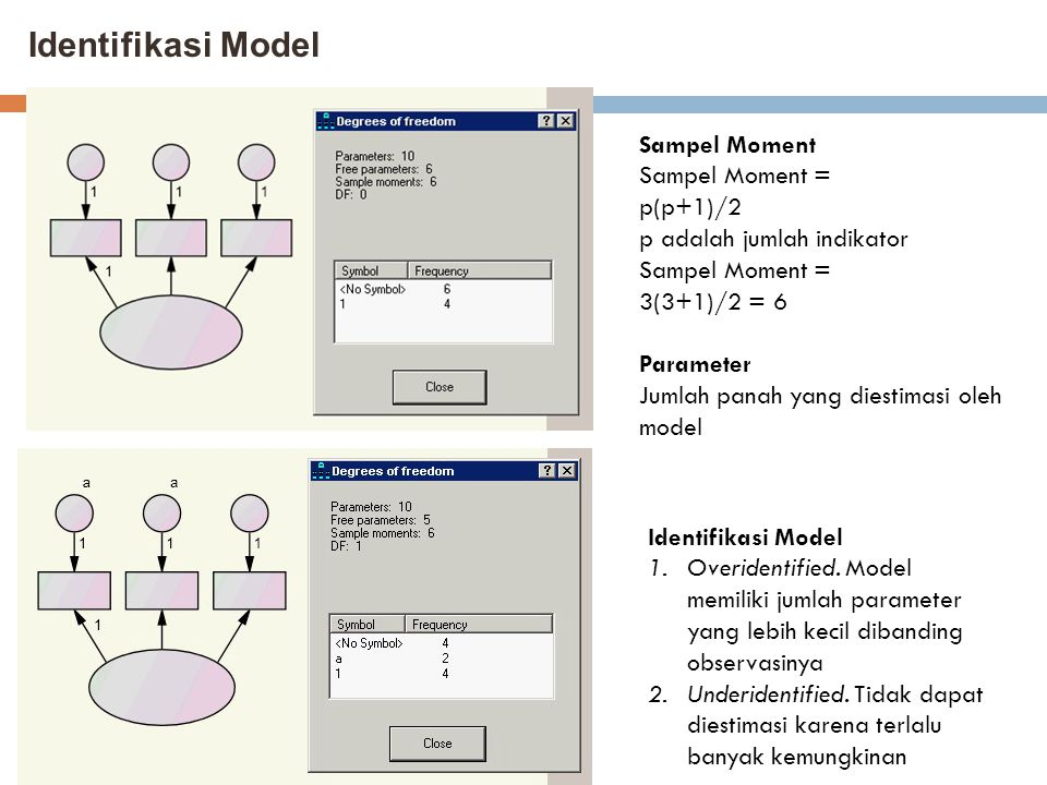 Identifikasi Model Sampel Moment Sampel Moment = p(p+1)/2 p adalah jumlah indikator Sampel Moment = 3(3+1)/2 = 6 Parameter Jumlah panah yang diestimas