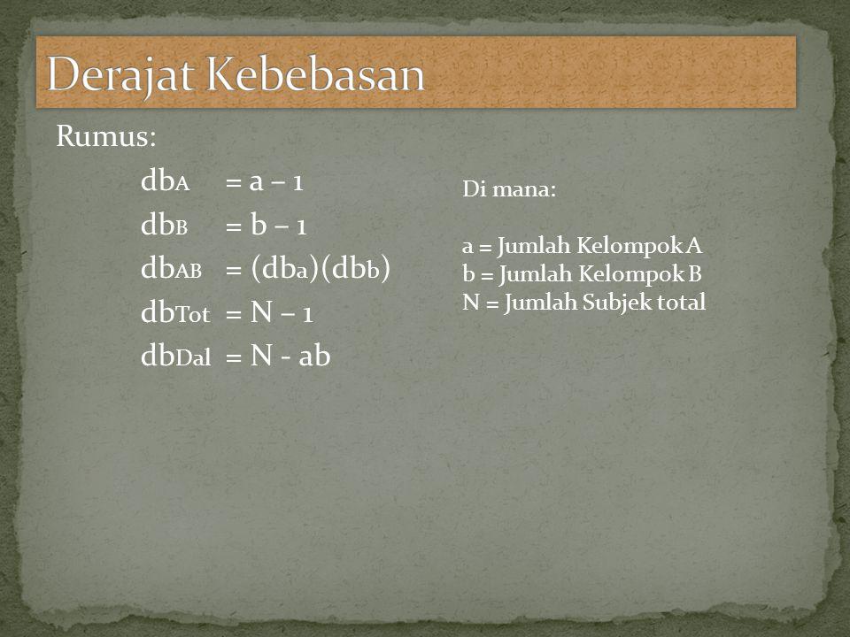 Rumus: db A = a – 1 db B = b – 1 db AB = (db a )(db b ) db Tot = N – 1 db Dal = N - ab Di mana: a = Jumlah Kelompok A b = Jumlah Kelompok B N = Jumlah