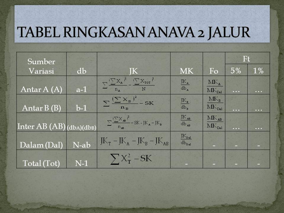 Sumber VariasidbJKMKFo Ft 5%1% Antar A (A)a-1 …… Antar B (B)b-1 …… Inter AB (AB) (db A )(db B ) …… Dalam (Dal)N-ab --- Total (Tot)N-1 ----