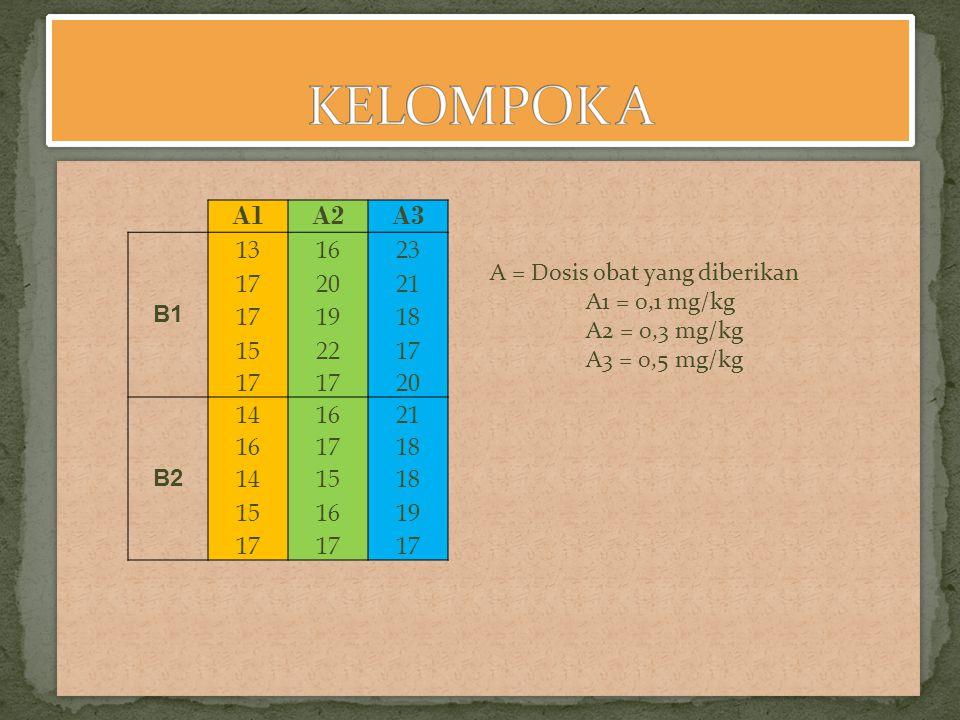 A1A2A3 B1 131623 172021 171918 152217 20 B2 141621 161718 141518 151619 17 A = Dosis obat yang diberikan A1 = 0,1 mg/kg A2 = 0,3 mg/kg A3 = 0,5 mg/kg