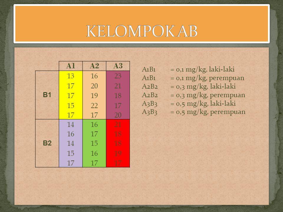 A1A2A3 B1 131623 172021 171918 152217 20 B2 141621 161718 141518 151619 17 A1B1 = 0,1 mg/kg, laki-laki A1B1 = 0,1 mg/kg, perempuan A2B2 = 0,3 mg/kg, l