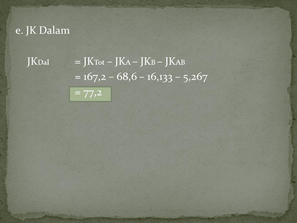 e. JK Dalam JK Dal = JK Tot – JK A – JK B – JK AB = 167,2 – 68,6 – 16,133 – 5,267 = 77,2