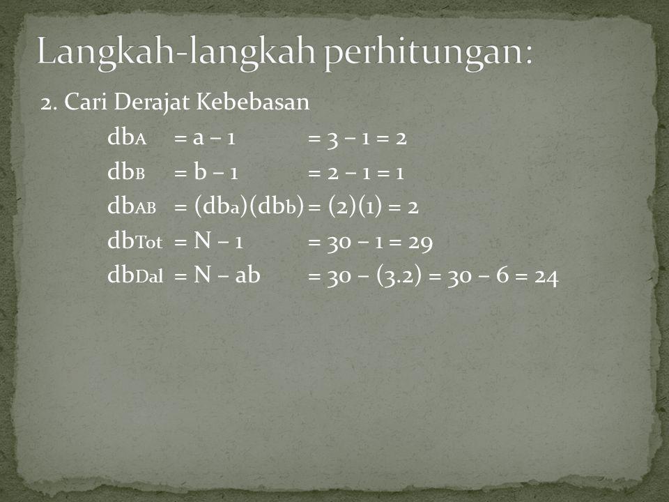 2. Cari Derajat Kebebasan db A = a – 1 = 3 – 1 = 2 db B = b – 1 = 2 – 1 = 1 db AB = (db a )(db b )= (2)(1) = 2 db Tot = N – 1= 30 – 1 = 29 db Dal = N