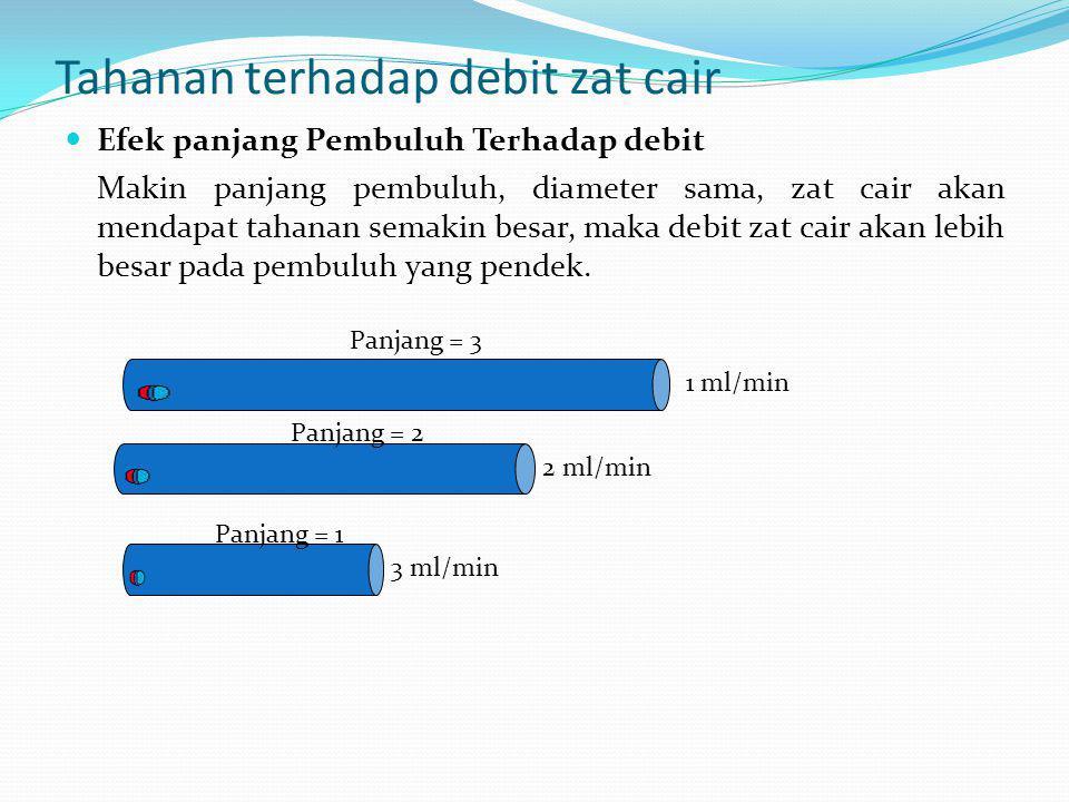 Aliran Zat Cair Melalui Pipa/Pembuluh F A P1P1 P2P2 Hukum Poiseuille : Cairan yang mengalir melalui suatu pipa kecepatannya berbanding lurus dengan pe