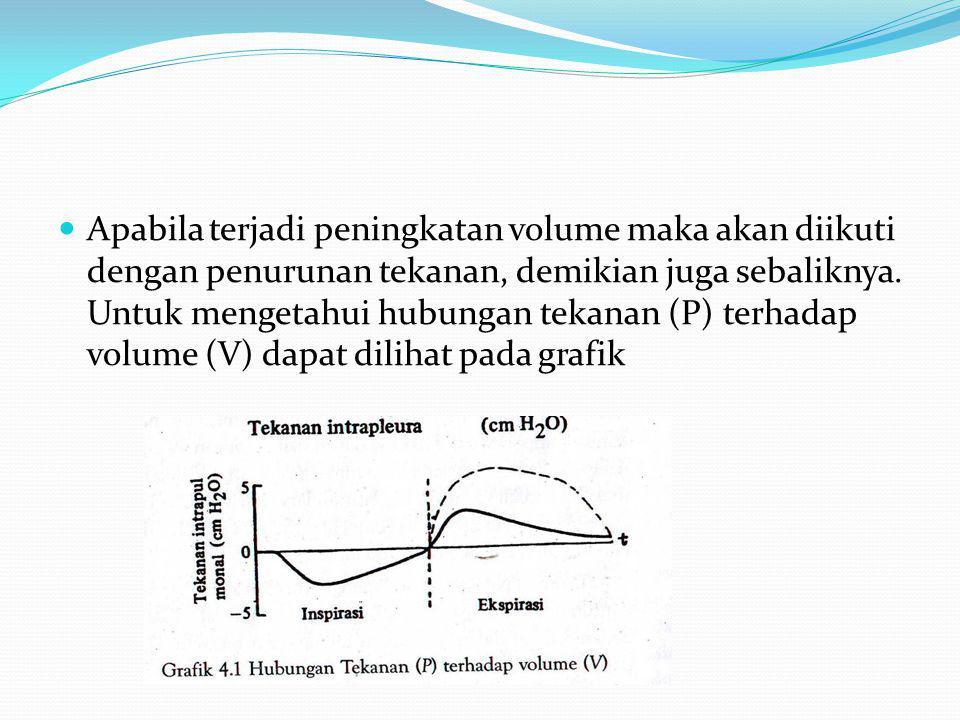  Pada waktu ekspirasi terahir di dalam paru-paru selalu terdapat 30% volume udara yang disebut Fungsional Residual Capasity.  b. Hukum Boyle  Hukum