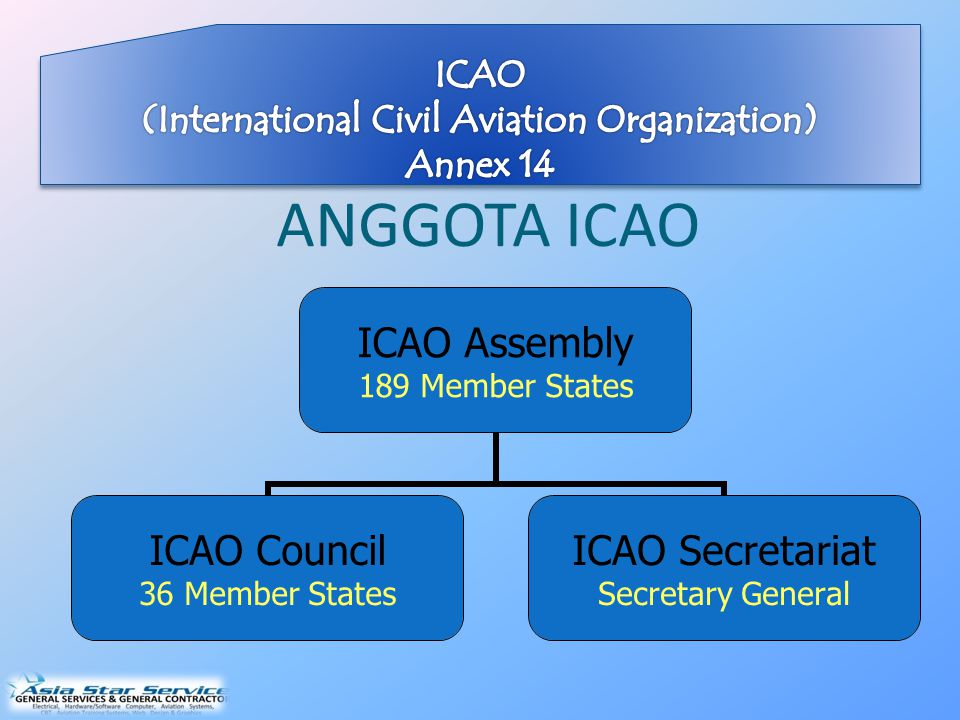 ANGGOTA ICAO ICAO Assembly 189 Member States ICAO Council 36 Member States ICAO Secretariat Secretary General