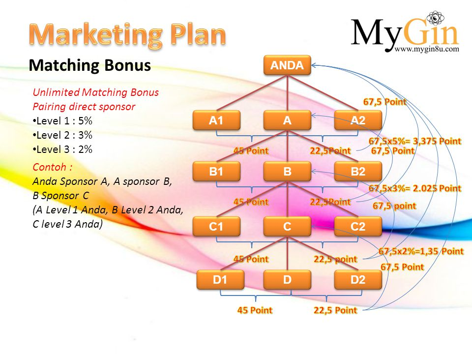 Matching Bonus Unlimited Matching Bonus Pairing direct sponsor • Level 1 : 5% • Level 2 : 3% • Level 3 : 2% Contoh : Anda Sponsor A, A sponsor B, B Sp
