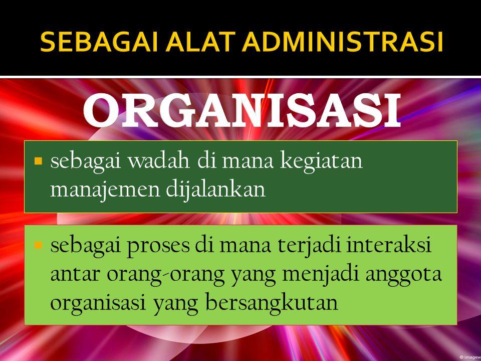  Orang  Maksud untuk bekerja sama  Pengaturan hubungan  Tujuan yang hendak dicapai UNSUR-UNSUR ORGANISASI