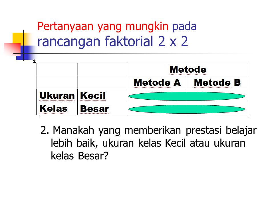 Pertanyaan yang mungkin pada rancangan faktorial 2 x 2 2. Manakah yang memberikan prestasi belajar lebih baik, ukuran kelas Kecil atau ukuran kelas Be