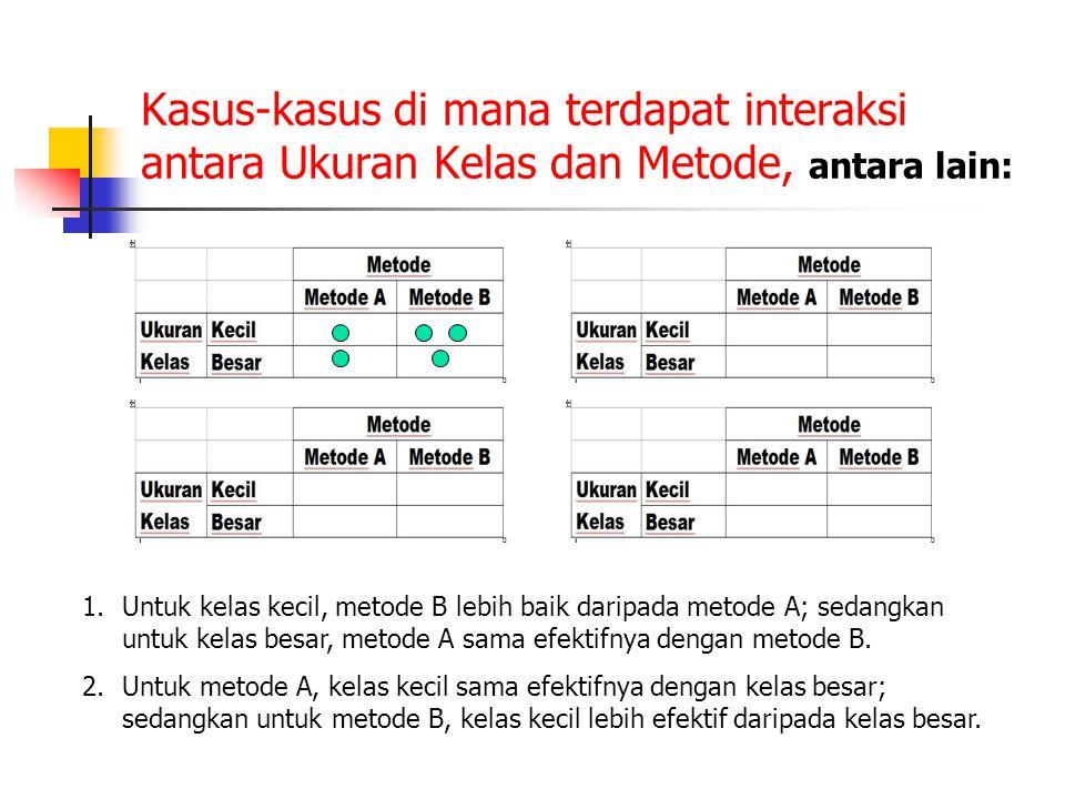 Kasus-kasus di mana terdapat interaksi antara Ukuran Kelas dan Metode, antara lain: 1.Untuk kelas kecil, metode B lebih baik daripada metode A; sedang