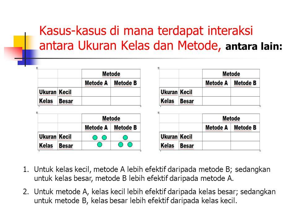Kasus-kasus di mana terdapat interaksi antara Ukuran Kelas dan Metode, antara lain: 1.Untuk kelas kecil, metode A lebih efektif daripada metode B; sed