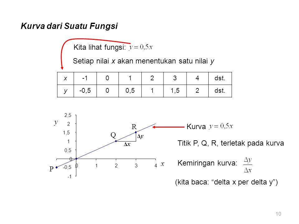 Kurva dari Suatu Fungsi Setiap nilai x akan menentukan satu nilai y x01234dst.