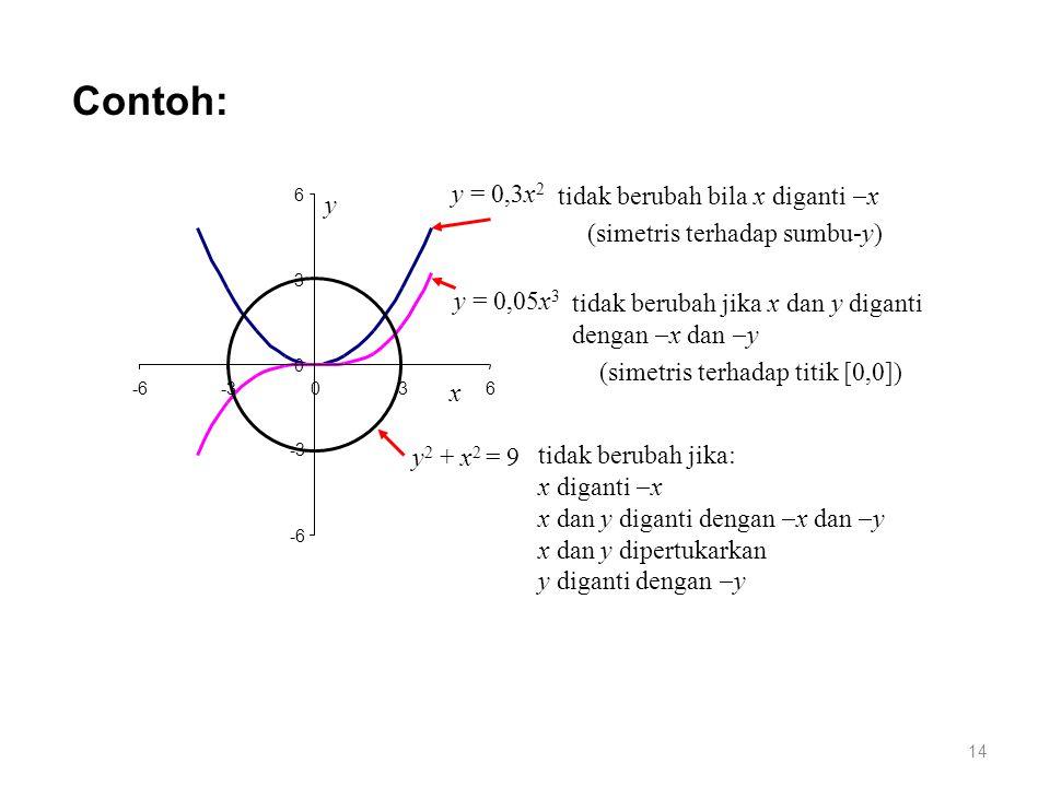 Contoh: y = 0,3x 2 y = 0,05x 3 y 2 + x 2 = 9 x -6 -3 0 3 6 -6-3036 y tidak berubah jika x dan y diganti dengan  x dan  y tidak berubah bila x diganti  x tidak berubah jika: x diganti  x x dan y diganti dengan  x dan  y x dan y dipertukarkan y diganti dengan  y (simetris terhadap sumbu-y) (simetris terhadap titik [0,0]) 14