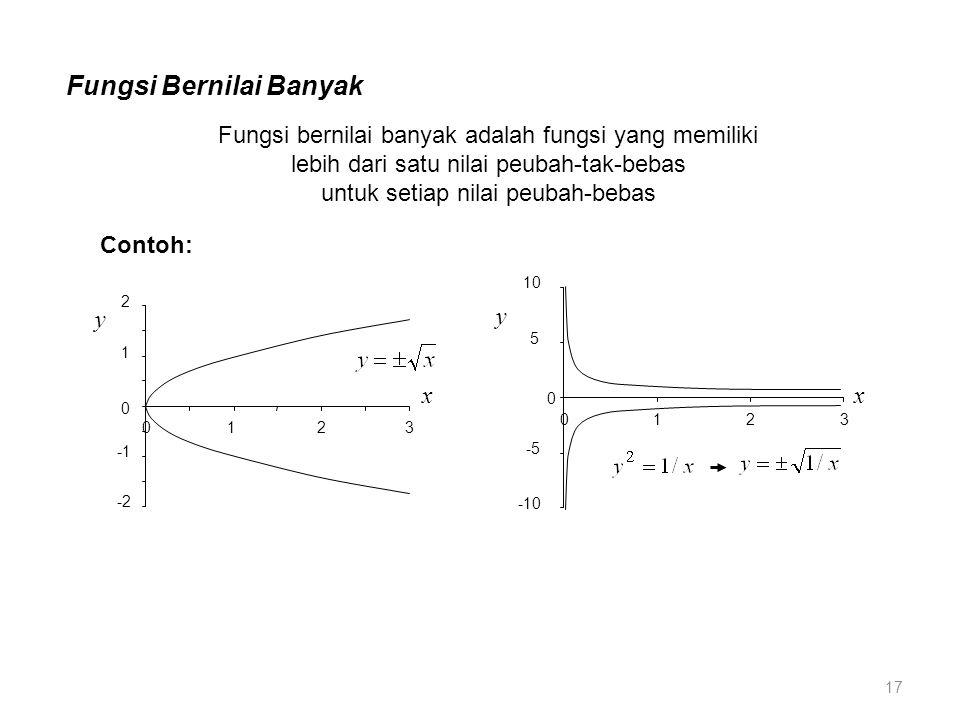 Fungsi Bernilai Banyak -2 0 1 2 0123 x y Fungsi bernilai banyak adalah fungsi yang memiliki lebih dari satu nilai peubah-tak-bebas untuk setiap nilai peubah-bebas -10 -5 0 5 10 0123 x y Contoh: 17