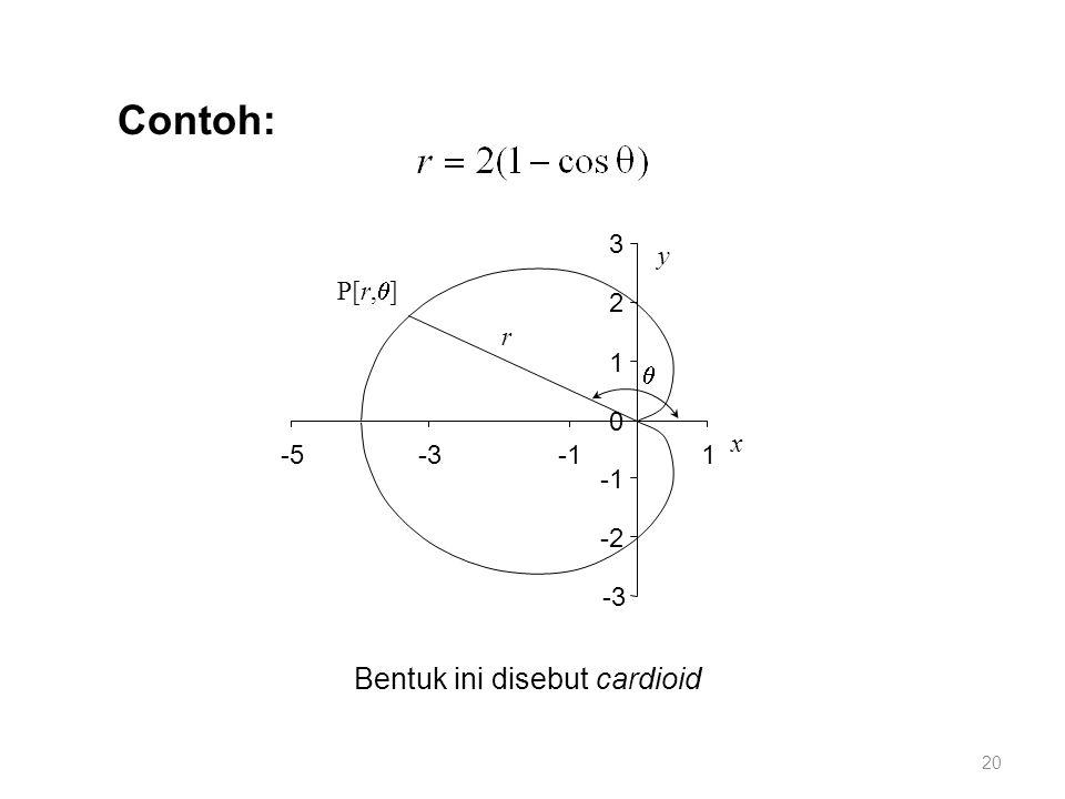 Contoh: -3 -2 0 1 2 3 -5-31 y x r  P[r,  ] Bentuk ini disebut cardioid 20