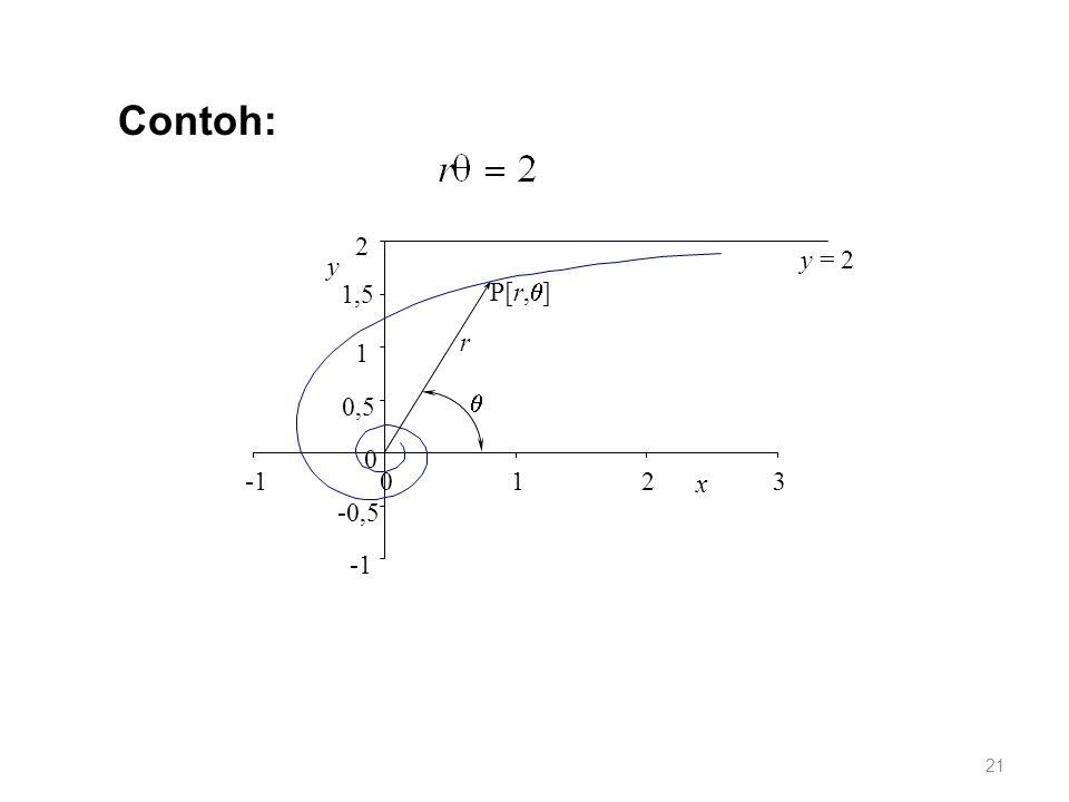 -0,5 0 0,5 1 1,5 2 0123 x y r  P[r,  ] y = 2 Contoh: 21