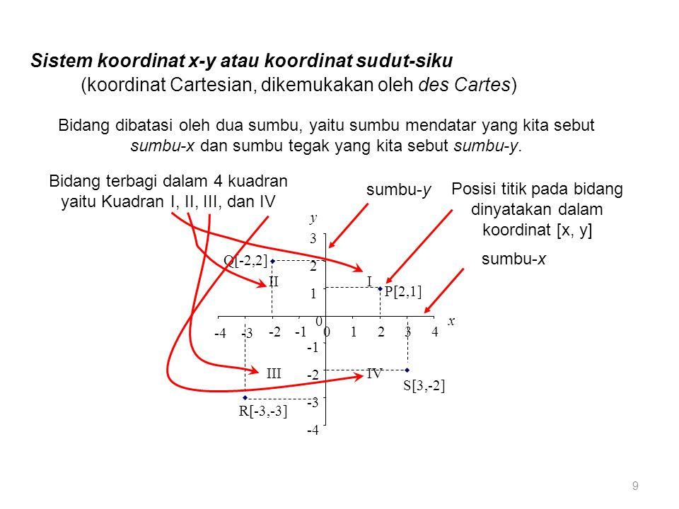 Sistem koordinat x-y atau koordinat sudut-siku P[2,1] Q[-2,2] R[-3,-3] S[3,-2] -4 -3 -2 1 2 3 y 0 -4-3 -201234 x IV III III sumbu-x sumbu-y Bidang dibatasi oleh dua sumbu, yaitu sumbu mendatar yang kita sebut sumbu-x dan sumbu tegak yang kita sebut sumbu-y.