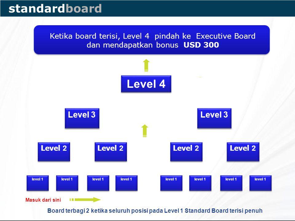 Masuk dari sini Ketika board terisi, Level 4 pindah ke Executive Board dan mendapatkan bonus USD 300 Level 4 Level 2 Level 3 level 1 Board terbagi 2 ketika seluruh posisi pada Level 1 Standard Board terisi penuh standardboard