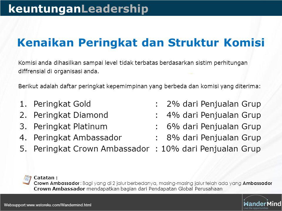 keuntunganLeadership Komisi anda dihasilkan sampai level tidak terbatas berdasarkan sistim perhitungan diffrensial di organisasi anda.