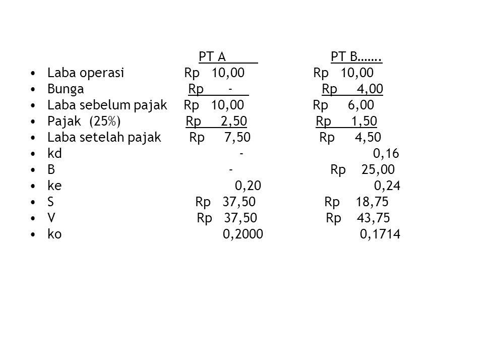 PT A PT B……. •Laba operasi Rp 10,00 Rp 10,00 •Bunga Rp - Rp 4,00 •Laba sebelum pajak Rp 10,00 Rp 6,00 •Pajak (25%) Rp 2,50 Rp 1,50 •Laba setelah pajak