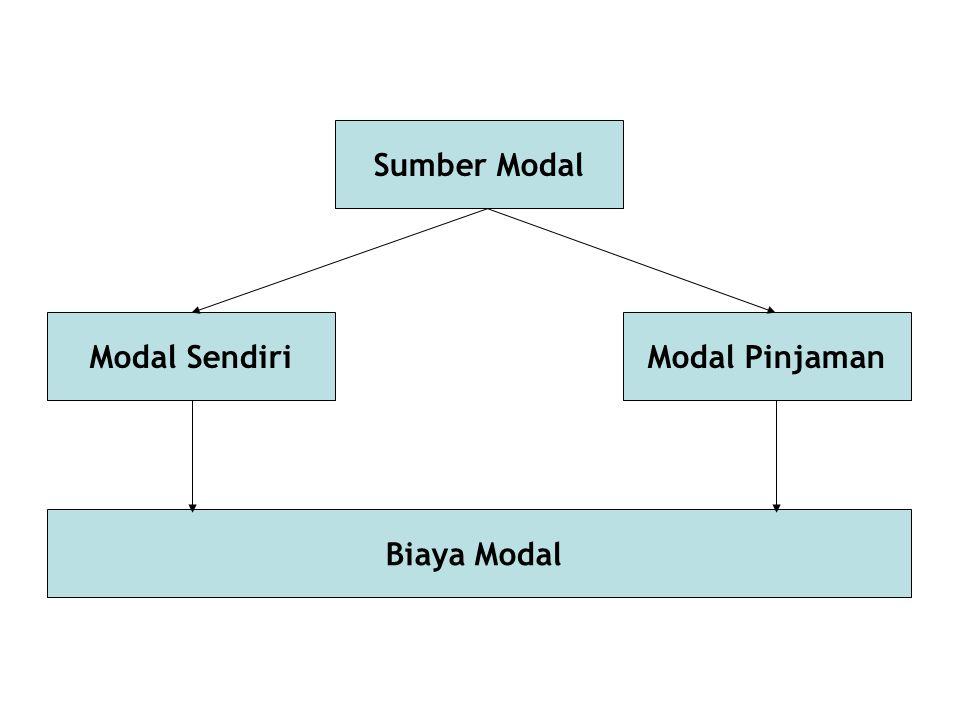 Kondisi Struktur Modal Perusahaan Struktur Modal pada Pasar Modal Sempurna dan Tidak Ada Pajak Struktur Modal pada Pasar Modal Sempurna dan Ada Pajak Pendekatan Tradisional Pendekatan Modigliani & Miller