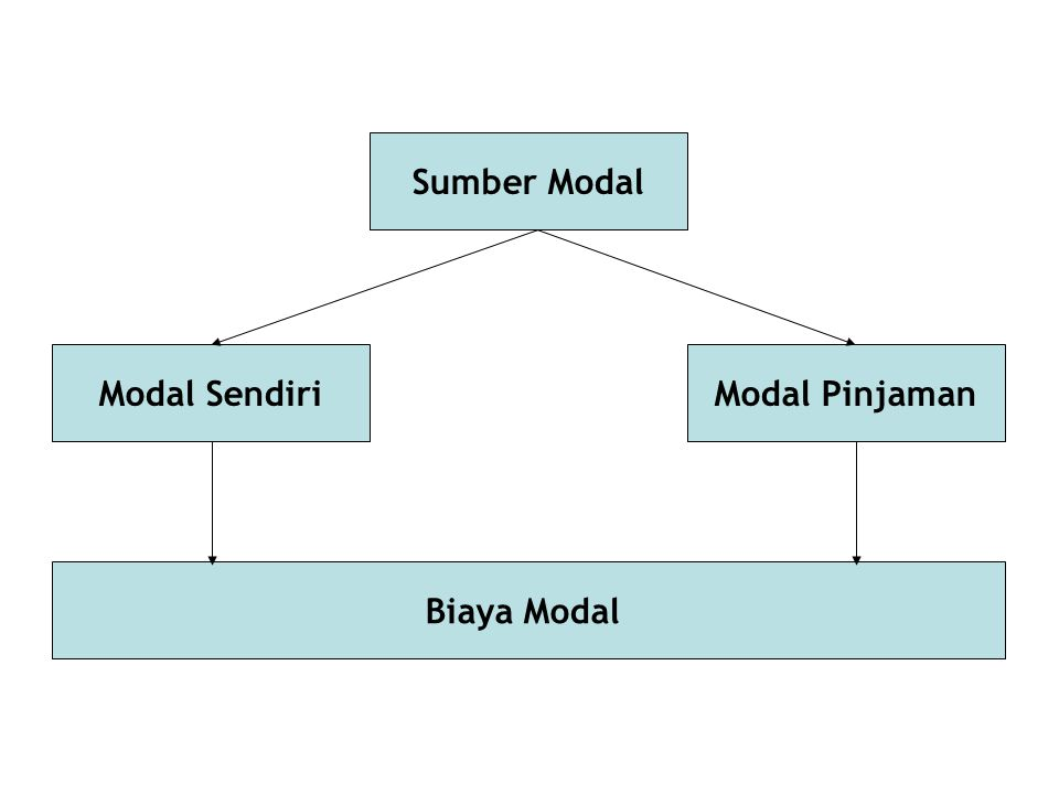 Sumber Modal Modal SendiriModal Pinjaman Biaya Modal