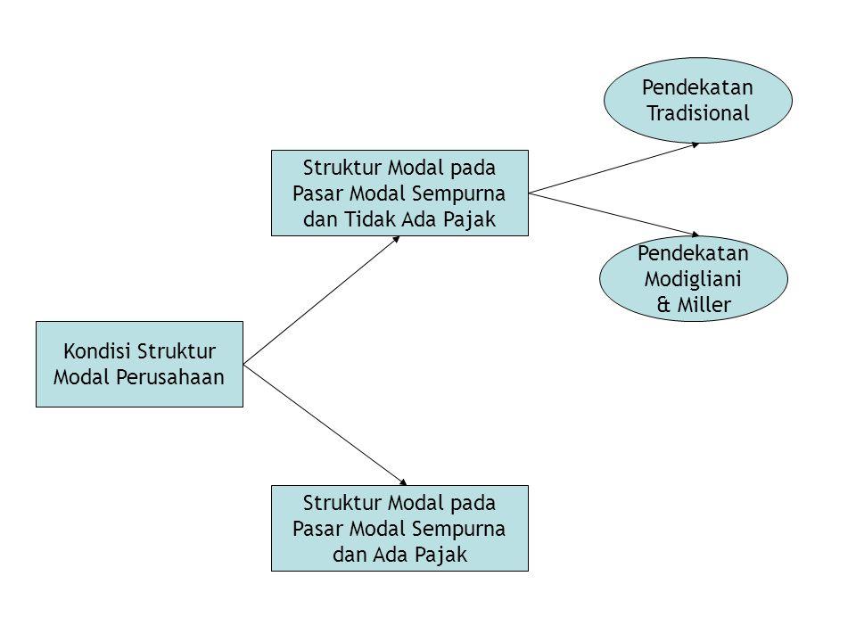 Struktur Modal pada Pasar Modal Sempurna dan Tidak Ada Pajak Asumsi: 1.Laba operasi yang diperoleh setiap tahunnya dianggap konstan.