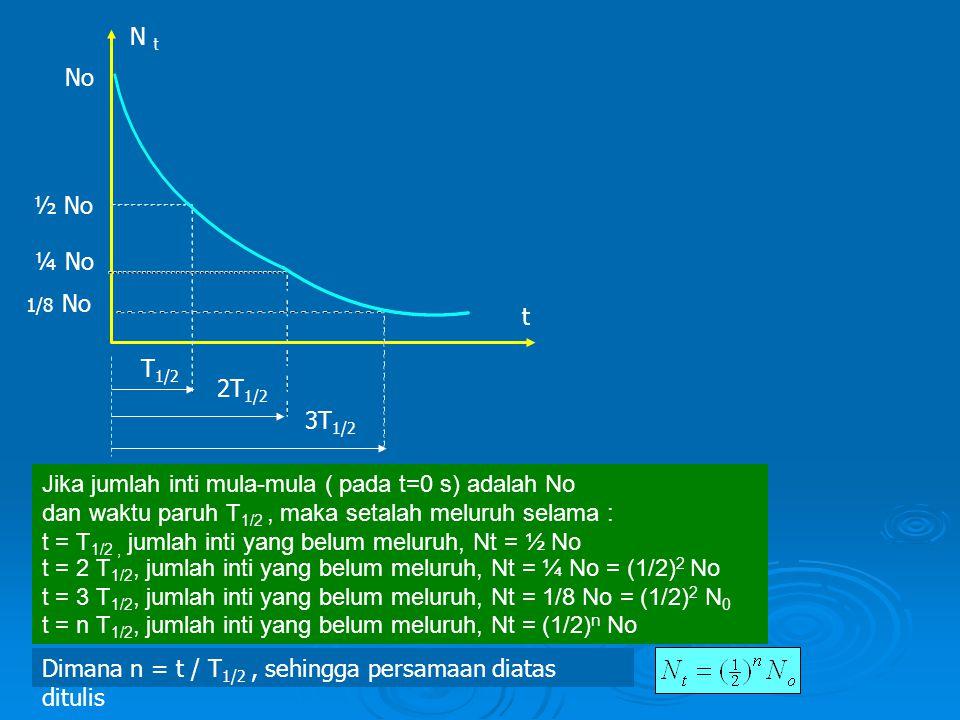 Dimana n = t /T1/2, sehingga persamaan diatas ditulis Dengan cara yang sama dapat diperoleh persamaan aktivitas radiasi : Jika yang diketahui massa zat (m), maka persamaannya dapat ditulis atau atau Jika jumlah inti mula-mula ( pada t=0 s) adalah No dan waktu paruh T 1/2, maka setalah meluruh selama : Dimana n = t / T 1/2, sehingga persamaan diatas ditulis t = n T1/2, jumlah inti yang belum meluruh, t = T1/2, jumlah inti yang belum meluruh, t = 2 T1/2, jumlah inti yang belum meluruh, t = 3 T1/2, jumlah inti yang belum meluruh, Nt = ½ No Nt = ¼ No = (1/2) 2 No Nt = 1/8 No = (1/2)2 N 0 Nt = (1/2)n No