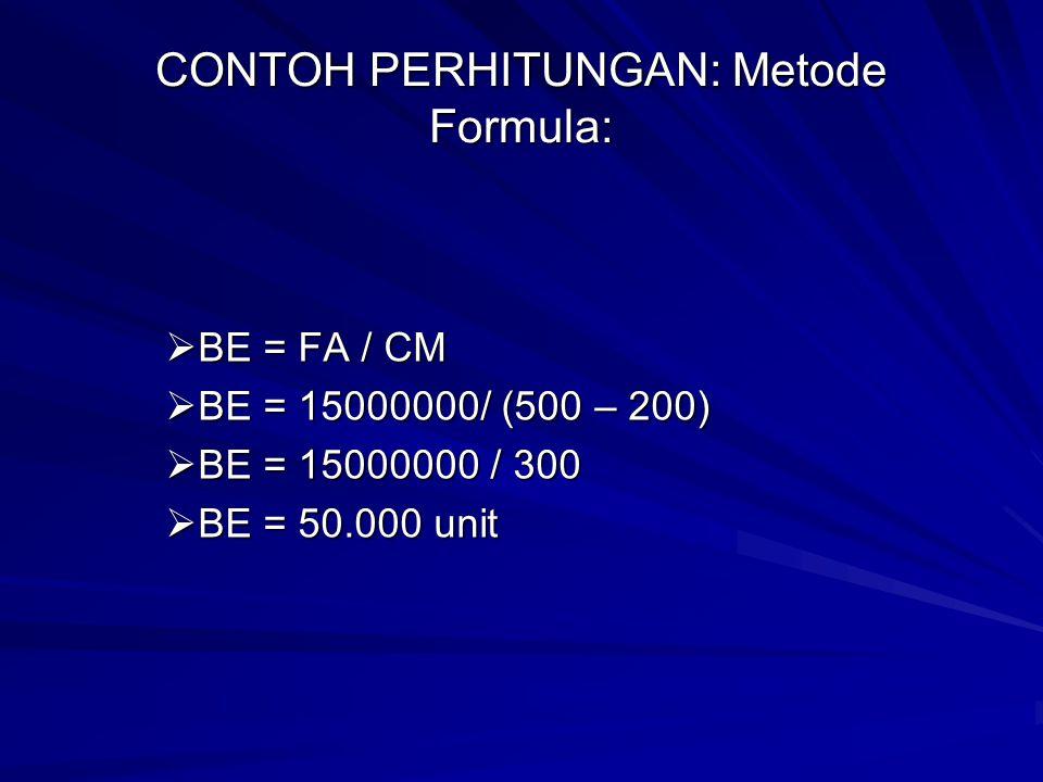 CONTOH PERHITUNGAN: Metode Formula:  BE = FA / CM  BE = 15000000/ (500 – 200)  BE = 15000000 / 300  BE = 50.000 unit
