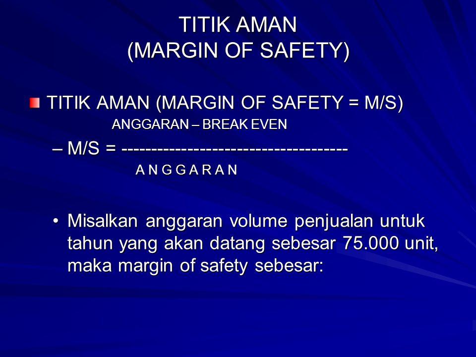 TITIK AMAN (MARGIN OF SAFETY) TITIK AMAN (MARGIN OF SAFETY = M/S) ANGGARAN – BREAK EVEN –M/S = ------------------------------------- A N G G A R A N •