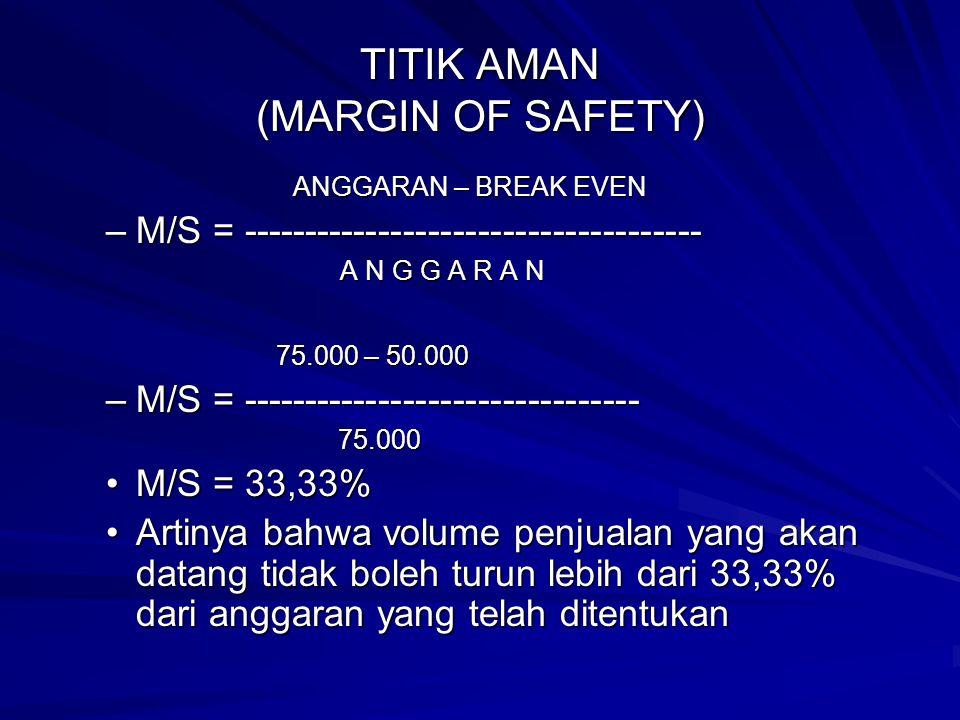 TITIK AMAN (MARGIN OF SAFETY) ANGGARAN – BREAK EVEN –M/S = ------------------------------------- A N G G A R A N 75.000 – 50.000 75.000 – 50.000 –M/S