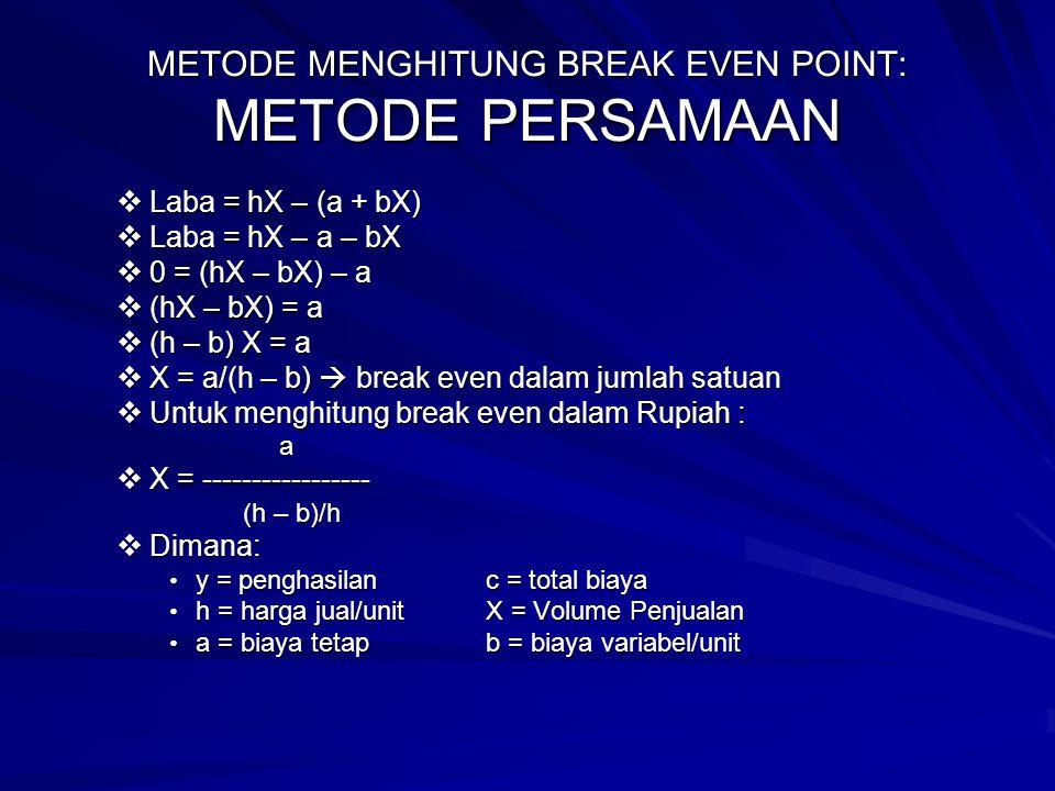 METODE MENGHITUNG BREAK EVEN POINT: METODE PERSAMAAN  Laba = hX – (a + bX)  Laba = hX – a – bX  0 = (hX – bX) – a  (hX – bX) = a  (h – b) X = a 