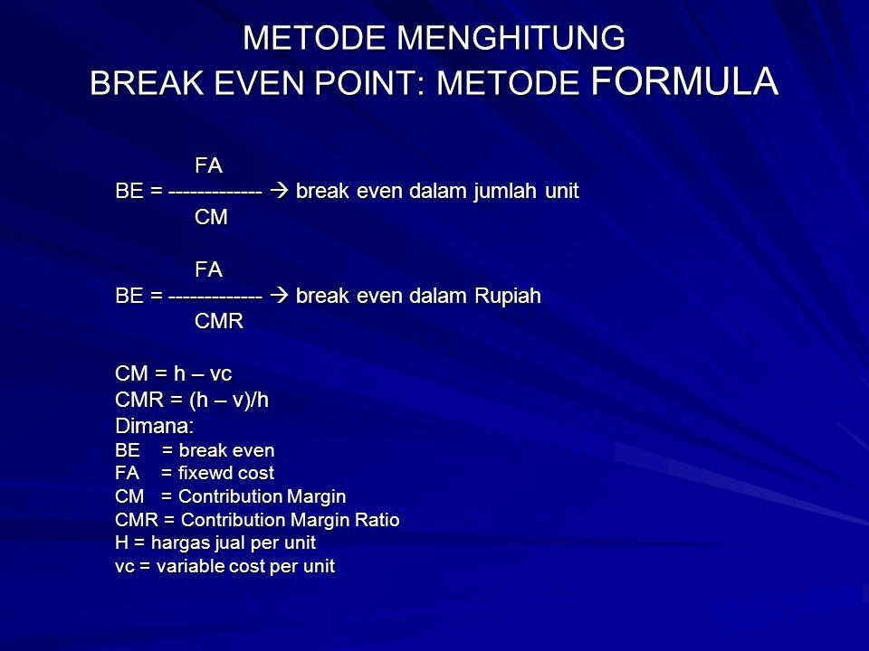 METODE MENGHITUNG BREAK EVEN POINT: METODE FORMULA FA FA BE = -------------  break even dalam jumlah unit CM CM FA FA BE = -------------  break even