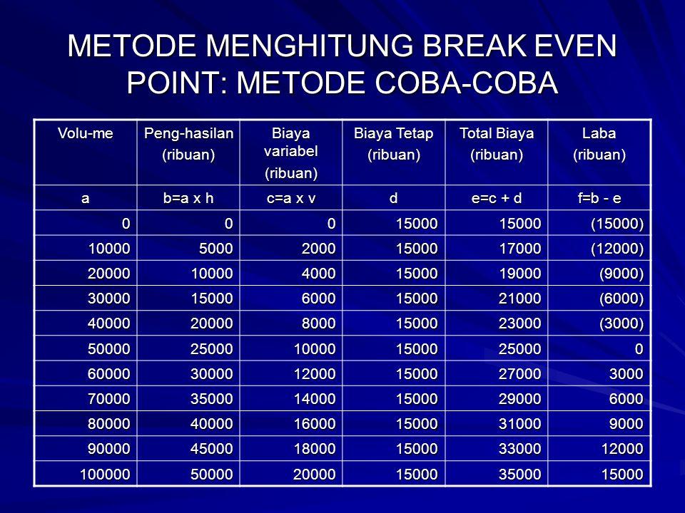 METODE MENGHITUNG BREAK EVEN POINT: METODE COBA-COBA Volu-mePeng-hasilan(ribuan) Biaya variabel (ribuan) Biaya Tetap (ribuan) Total Biaya (ribuan)Laba