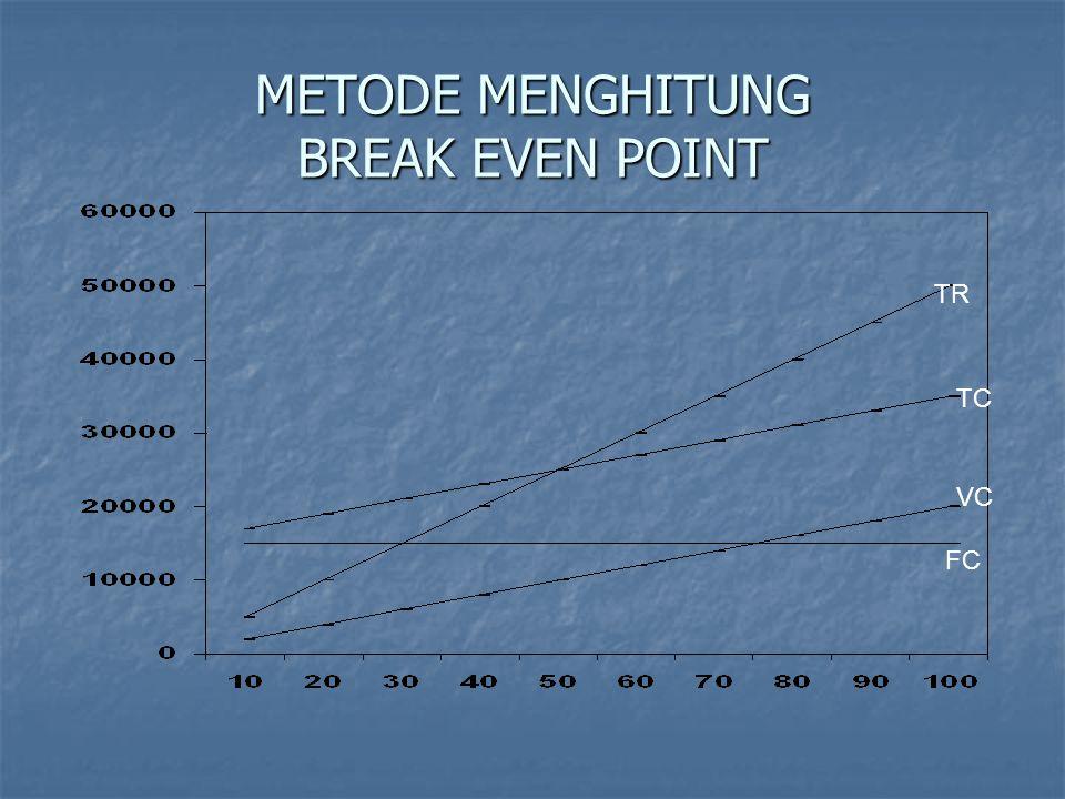 METODE MENGHITUNG BREAK EVEN POINT TR TC FC VC