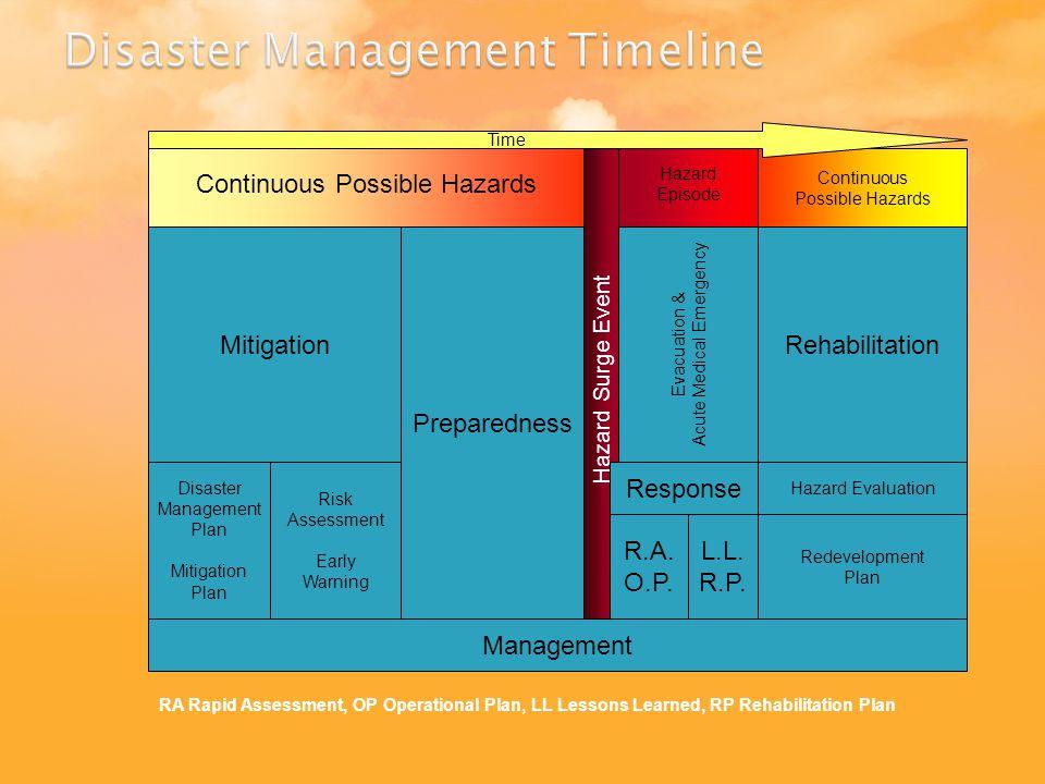 Hazard Surge Event Hazard Episode Continuous Possible Hazards Evacuation & Acute Medical Emergency R.A.