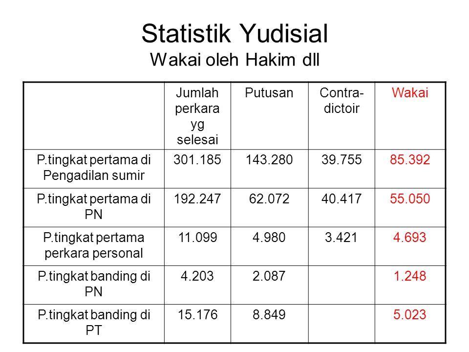 Statistik Yudisial Wakai oleh Hakim dll Jumlah perkara yg selesai PutusanContra- dictoir Wakai P.tingkat pertama di Pengadilan sumir 301.185143.28039.
