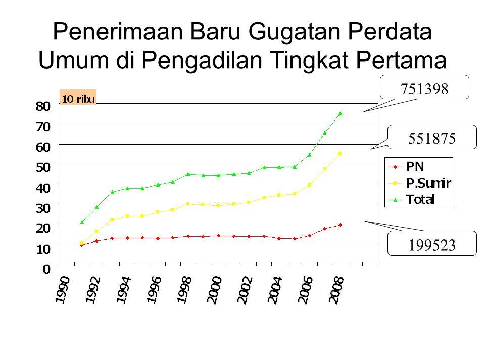 Penerimaan Baru Gugatan Perdata Umum di Pengadilan Tingkat Pertama 199523 551875 751398
