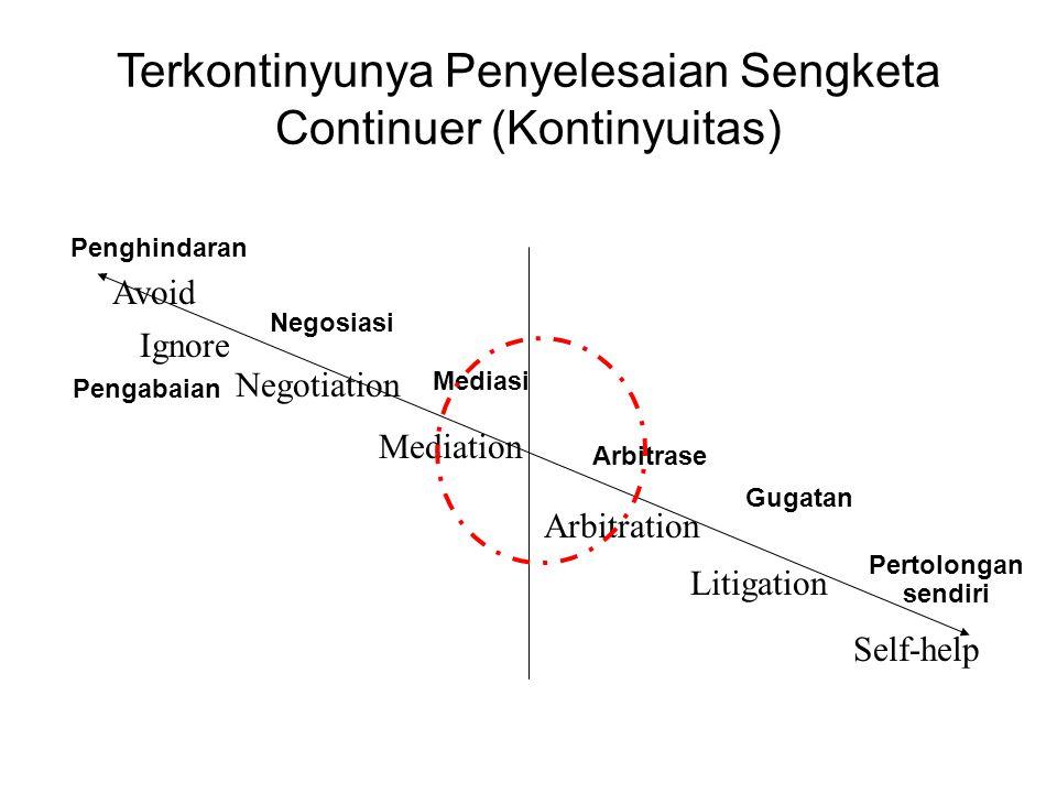 Beragam Metode Penyelesaian Sengekta LitigasiNegosiasiFasilitatifEvaluatifMeminta kompromi Arbitrase 〈 Mediasi yg biasa dibayangkan kita 〉 ( Penyelesaian melalui pembicaraan )( Penyelesaian oleh pihak ketiga ) ( Penyelesaian melalui kesepakatan ) (Penyelesaian yg memaksa ) ( Penciptaan solusi ) (Ada/tidak hak hukum) ( Penyelesaian bersahabat ) (Penyelesaian bermusuhan) ( Mengerti kepentingan lawan ) (Saya yg benar)